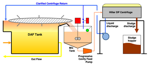 DAF Sludge Dewatering Diagram