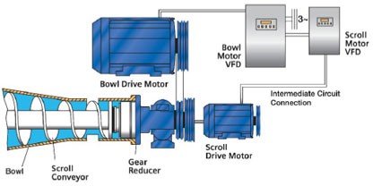 DecaDrive® Mechanical / Electrical Scroll Drive Diagram