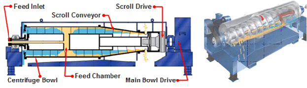 Sludge Dewatering Diagram