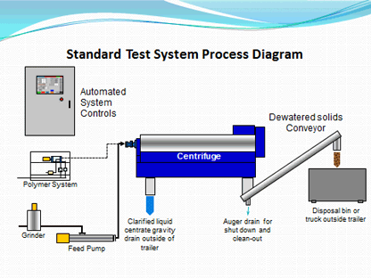 Standard Test System Process Diagram