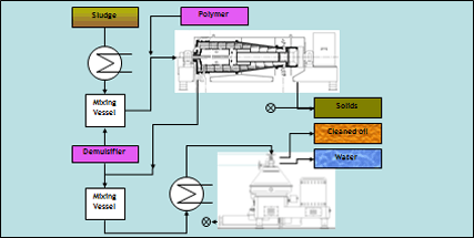 3-phase decanter diagram